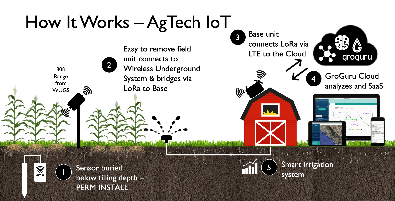 5年動作する地中に埋めたセンサと連携する灌漑モニタリングシステムを提供するGroGuru社