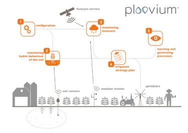 土壌の水分挙動を5日前に99%以上の精度で予測するスマート灌漑アプリケーション「Ploovium」について解説